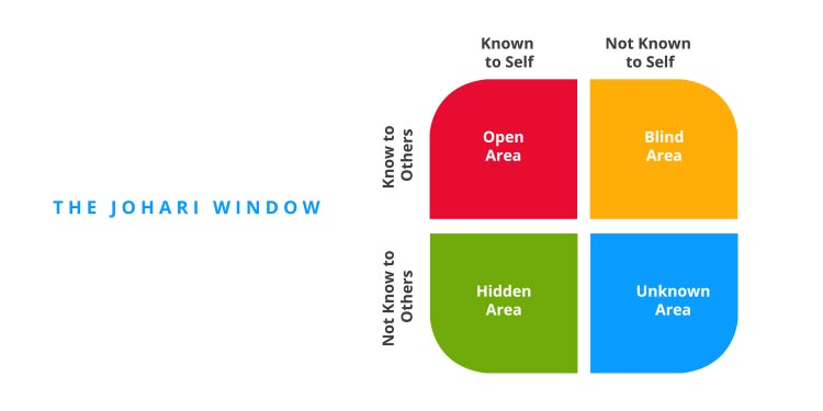 Why Should Apply the Model of Johari Window in Your Work?